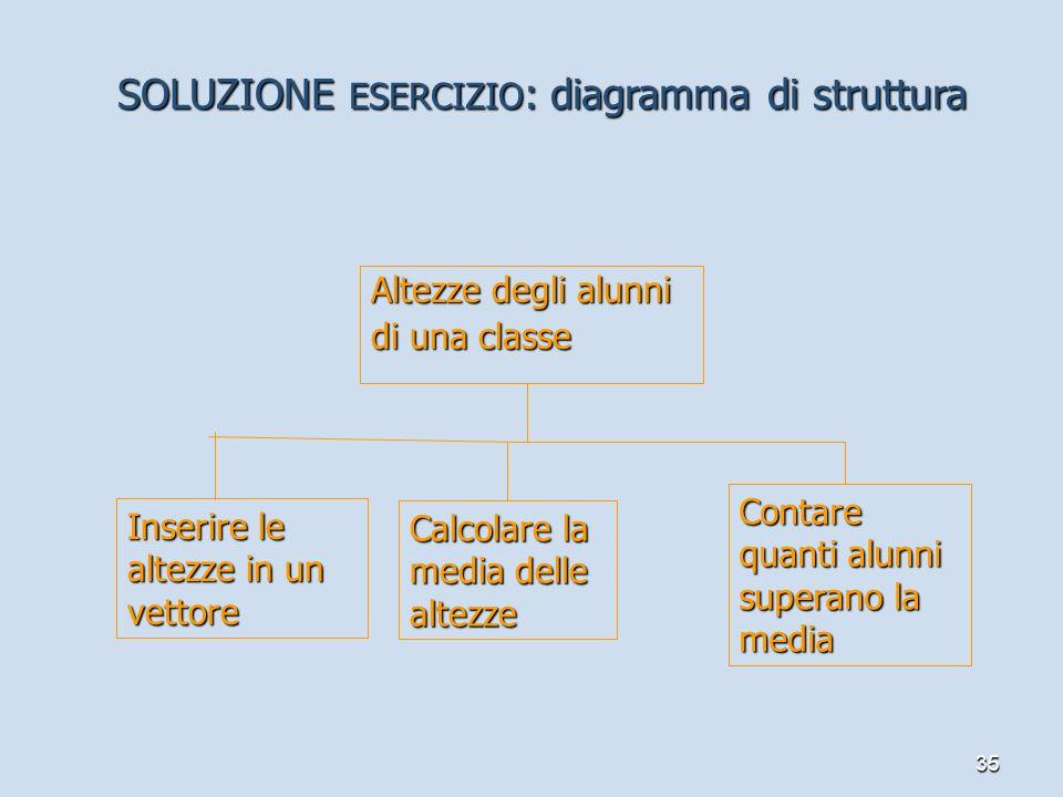 SOLUZIONE ESERCIZIO: diagramma di struttura