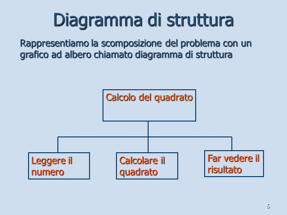 Diagramma di struttura