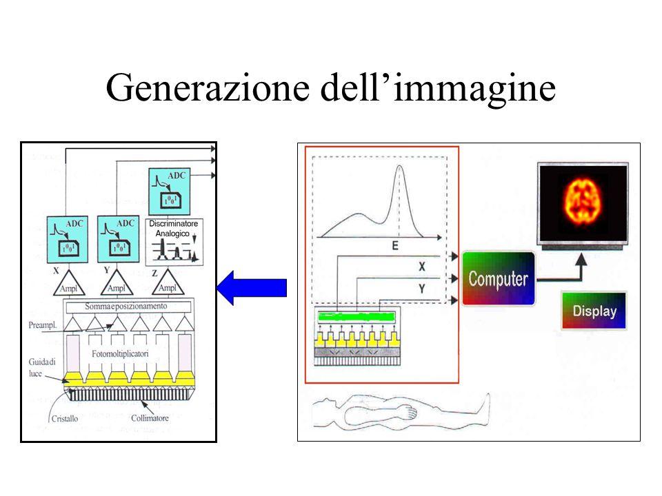 Generazione dell'immagine