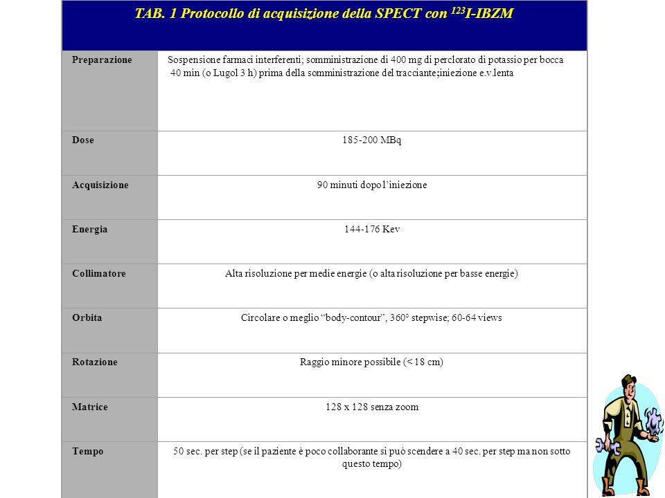 TAB. 1 Protocollo di acquisizione della SPECT con 123I-IBZM