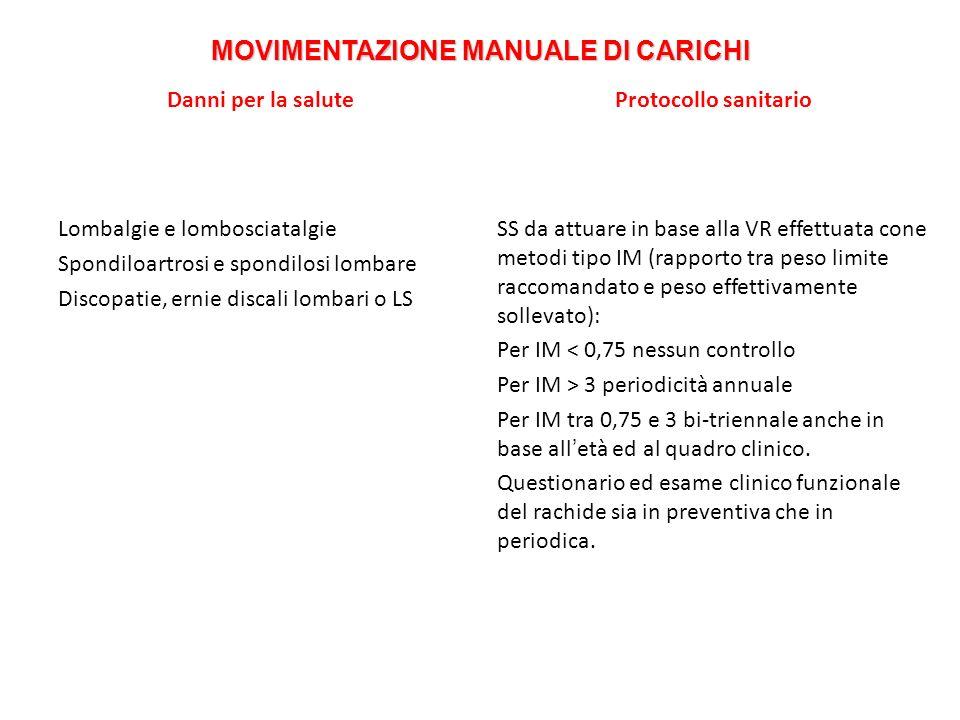 MOVIMENTAZIONE MANUALE DI CARICHI