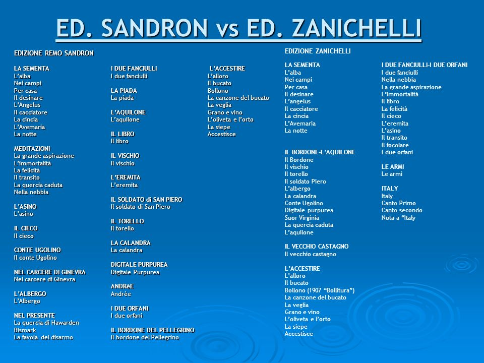 ED. SANDRON vs ED. ZANICHELLI