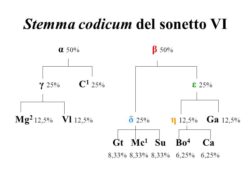 Stemma codicum del sonetto VI