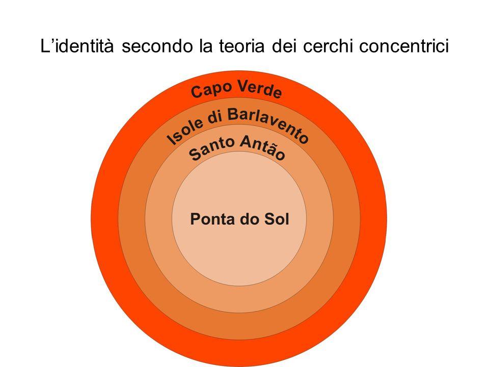 L'identità secondo la teoria dei cerchi concentrici