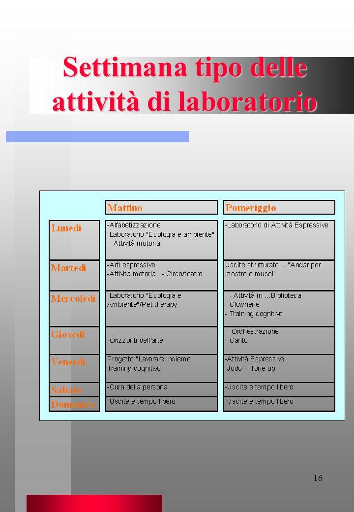 Settimana tipo delle attività di laboratorio