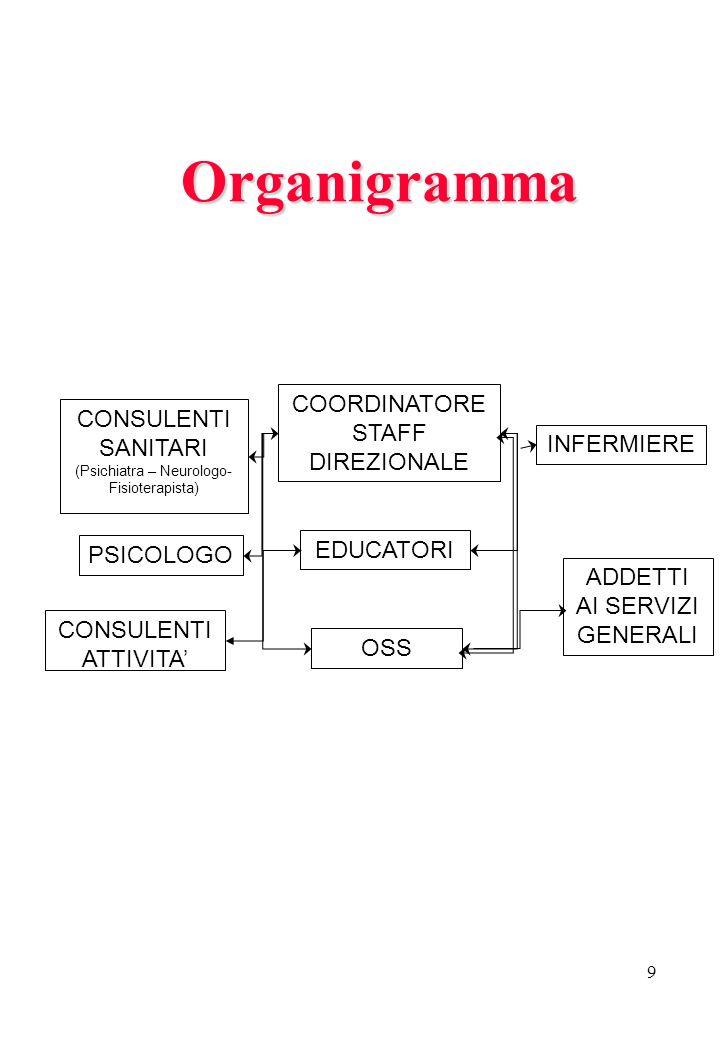 Organigramma COORDINATORE STAFF DIREZIONALE