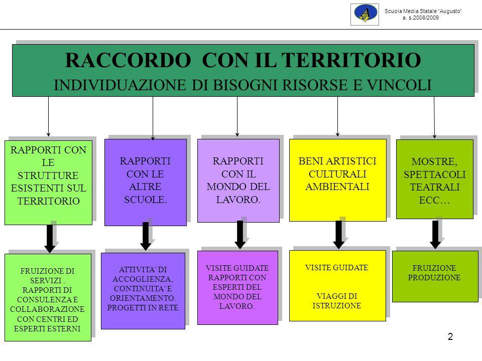 RACCORDO CON IL TERRITORIO