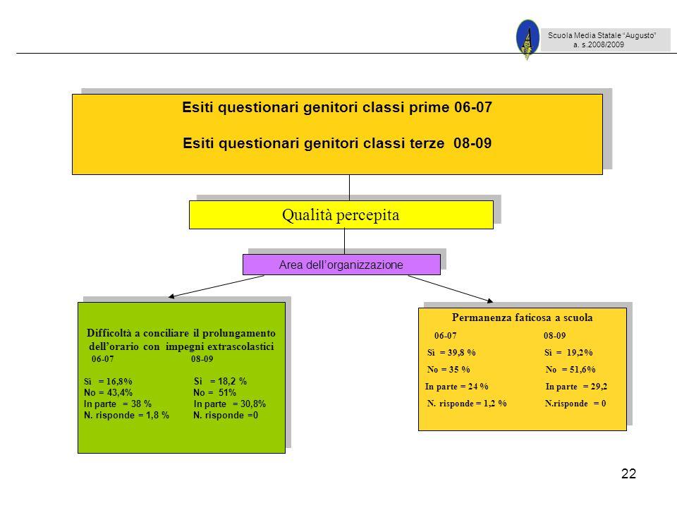 Qualità percepita Esiti questionari genitori classi prime 06-07