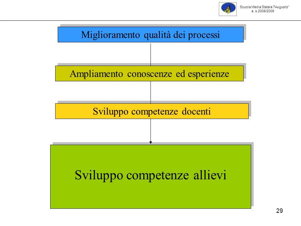 Sviluppo competenze allievi