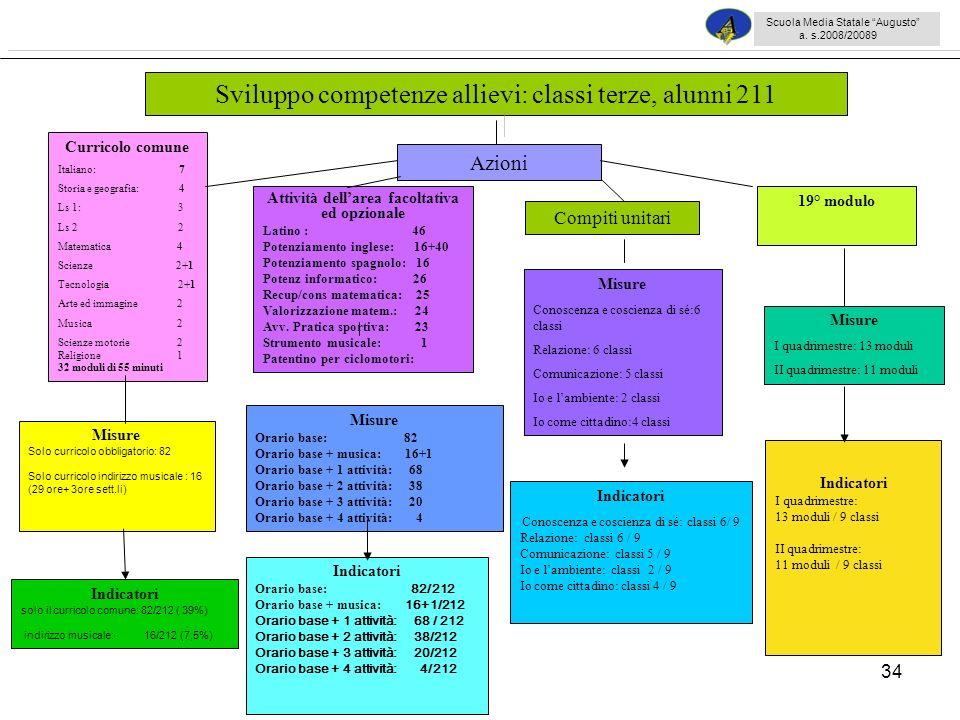 Sviluppo competenze allievi: classi terze, alunni 211