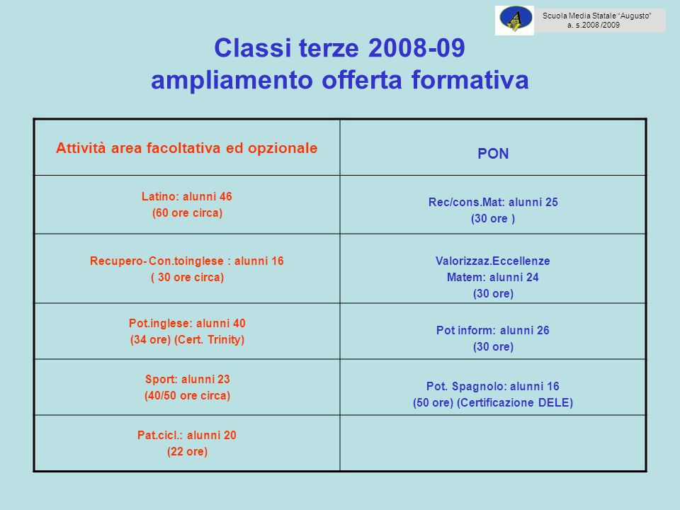 Classi terze 2008-09 ampliamento offerta formativa