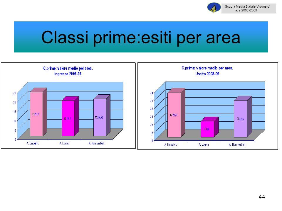 Classi prime:esiti per area