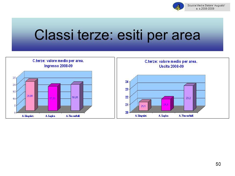 Classi terze: esiti per area