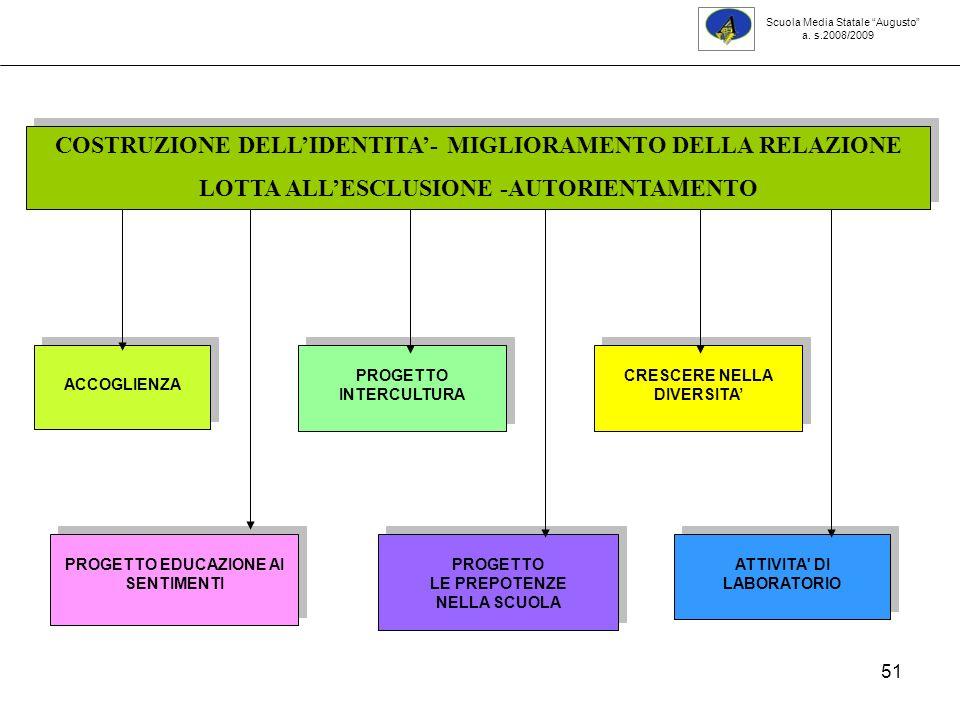 COSTRUZIONE DELL'IDENTITA'- MIGLIORAMENTO DELLA RELAZIONE