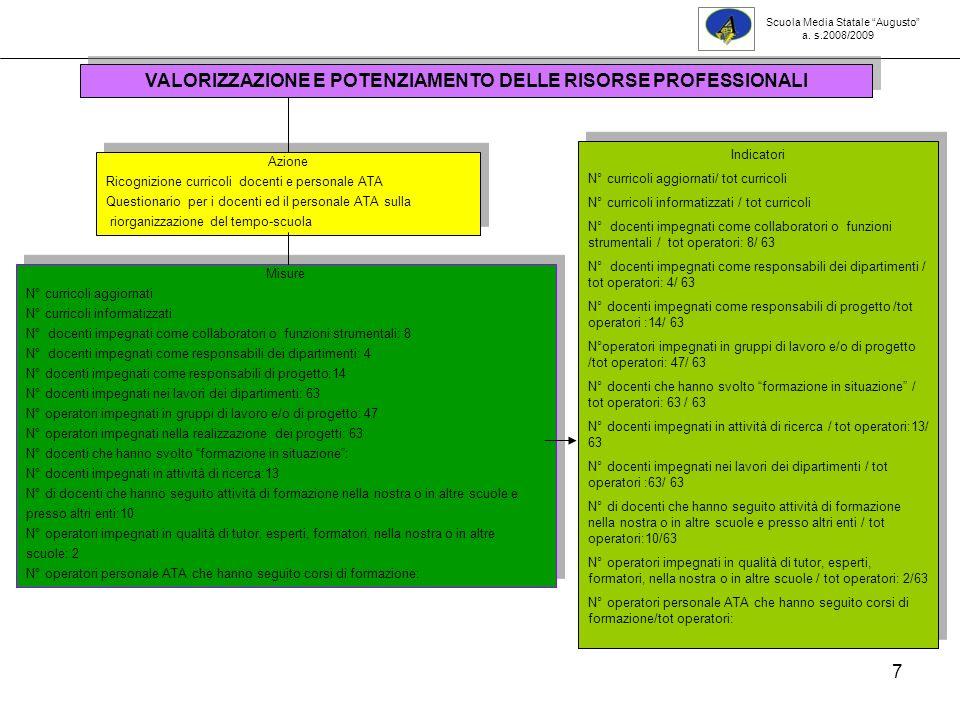 VALORIZZAZIONE E POTENZIAMENTO DELLE RISORSE PROFESSIONALI