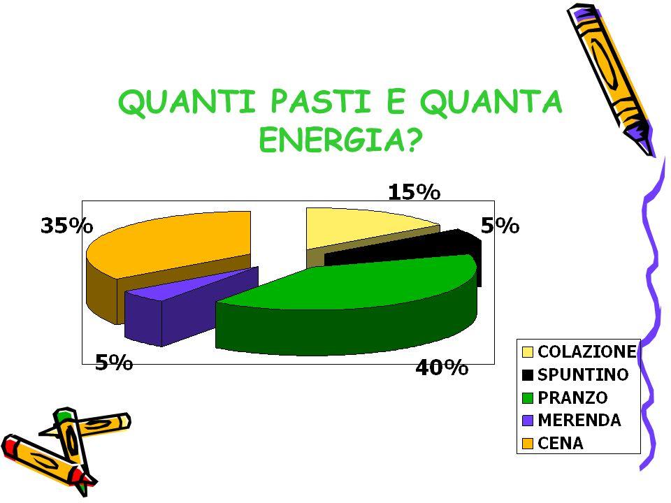 QUANTI PASTI E QUANTA ENERGIA