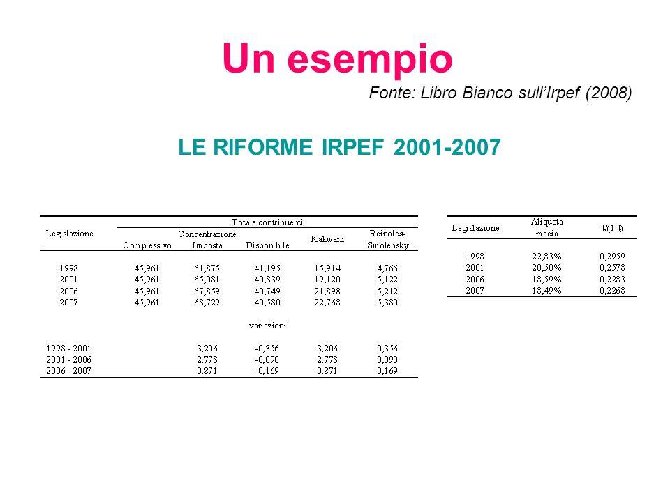 Un esempio Fonte: Libro Bianco sull'Irpef (2008)