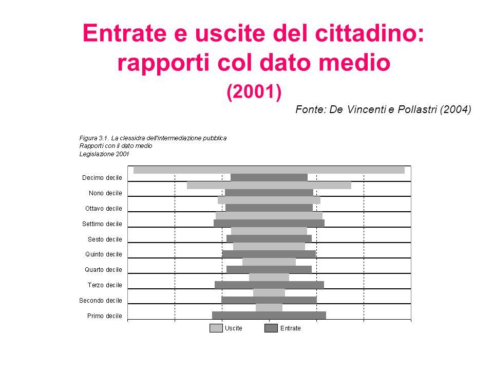Entrate e uscite del cittadino: rapporti col dato medio (2001) Fonte: De Vincenti e Pollastri (2004)