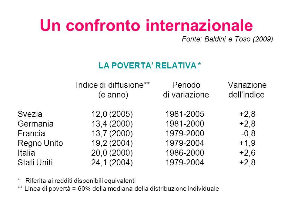 Un confronto internazionale Fonte: Baldini e Toso (2009)