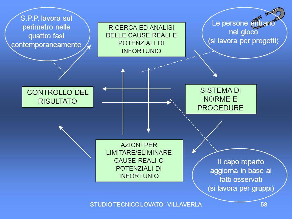 S.P.P. lavora sul perimetro nelle quattro fasi contemporaneamente