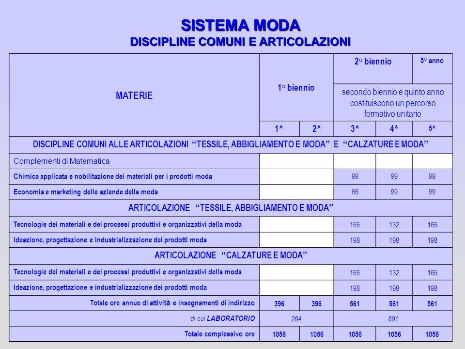 SISTEMA MODA DISCIPLINE COMUNI E ARTICOLAZIONI