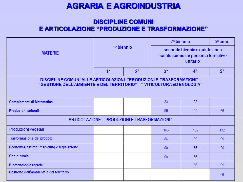 AGRARIA E AGROINDUSTRIA