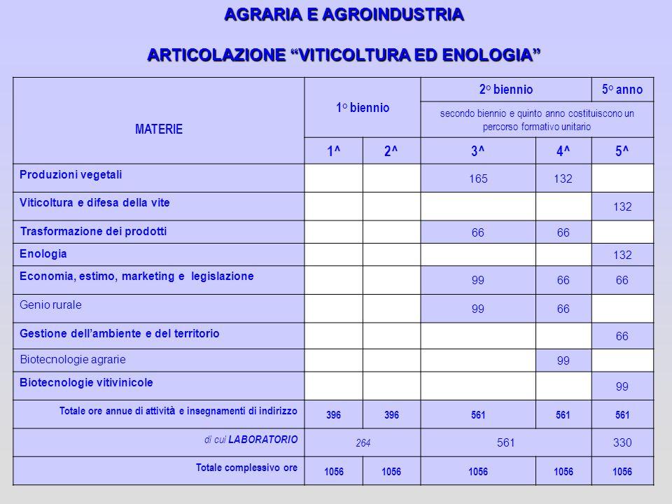 AGRARIA E AGROINDUSTRIA ARTICOLAZIONE VITICOLTURA ED ENOLOGIA