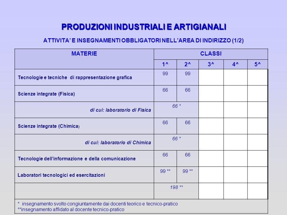 PRODUZIONI INDUSTRIALI E ARTIGIANALI ATTIVITA' E INSEGNAMENTI OBBLIGATORI NELL'AREA DI INDIRIZZO (1/2)