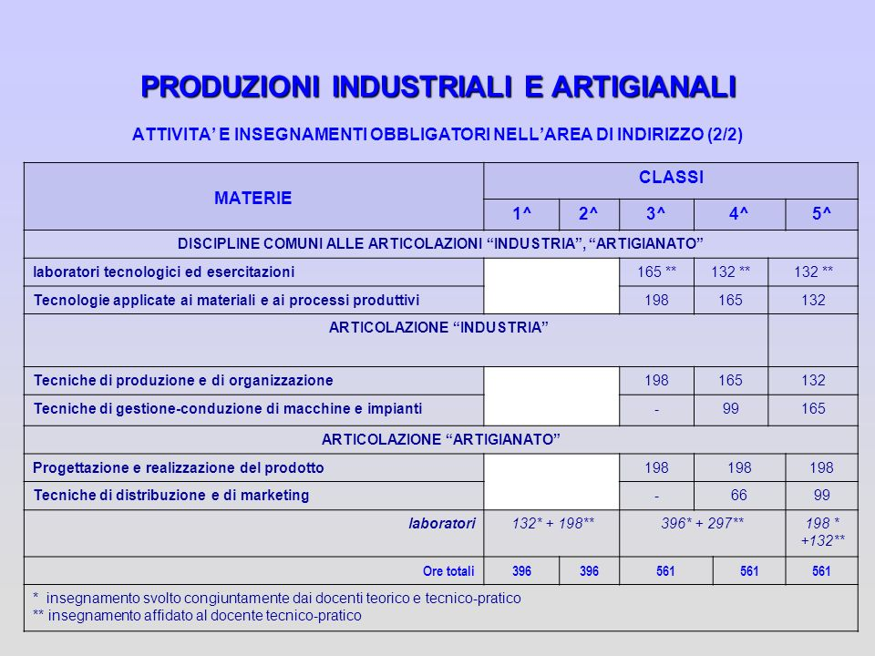PRODUZIONI INDUSTRIALI E ARTIGIANALI ATTIVITA' E INSEGNAMENTI OBBLIGATORI NELL'AREA DI INDIRIZZO (2/2)