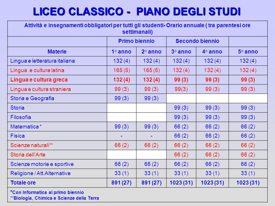 LICEO CLASSICO - PIANO DEGLI STUDI