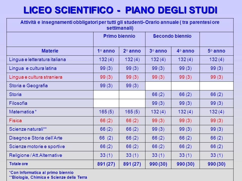 LICEO SCIENTIFICO - PIANO DEGLI STUDI