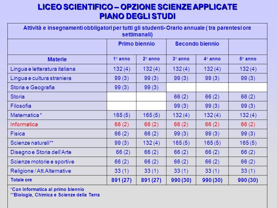 LICEO SCIENTIFICO – OPZIONE SCIENZE APPLICATE PIANO DEGLI STUDI