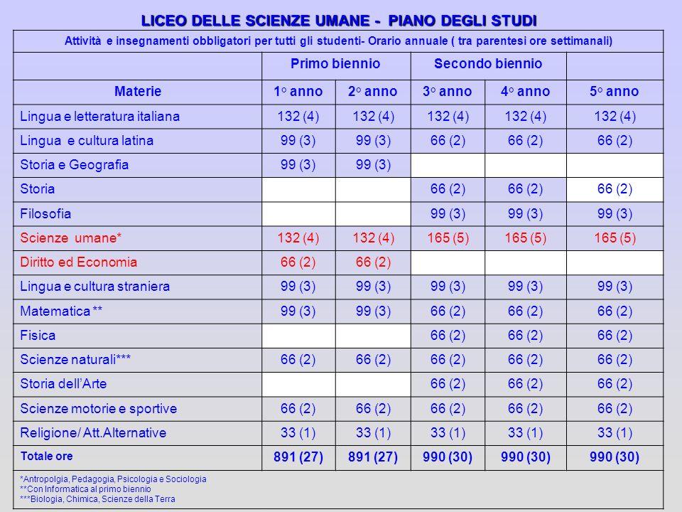 LICEO DELLE SCIENZE UMANE - PIANO DEGLI STUDI