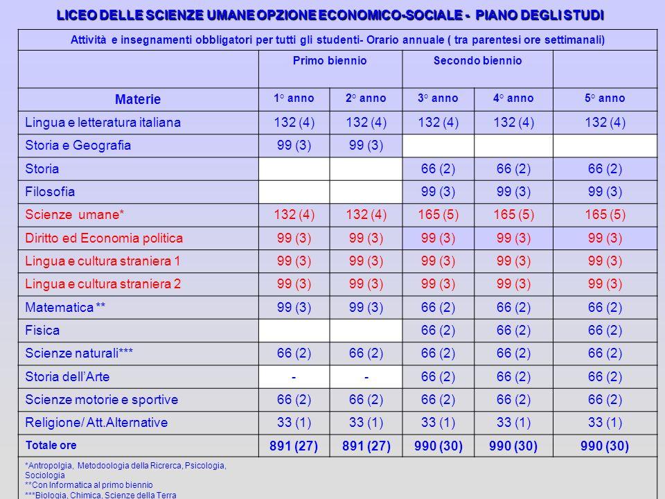 Lingua e letteratura italiana 132 (4) Storia e Geografia 99 (3) Storia