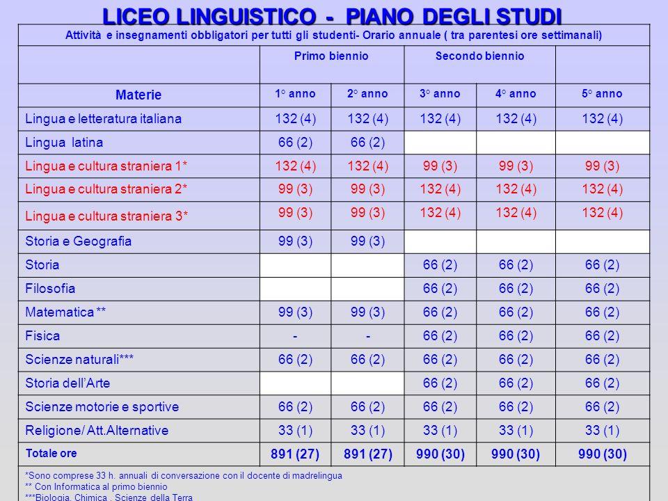 LICEO LINGUISTICO - PIANO DEGLI STUDI