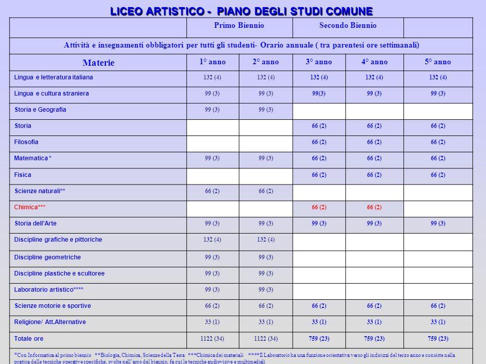 LICEO ARTISTICO - PIANO DEGLI STUDI COMUNE