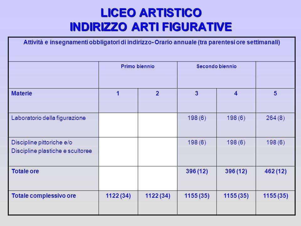 LICEO ARTISTICO INDIRIZZO ARTI FIGURATIVE