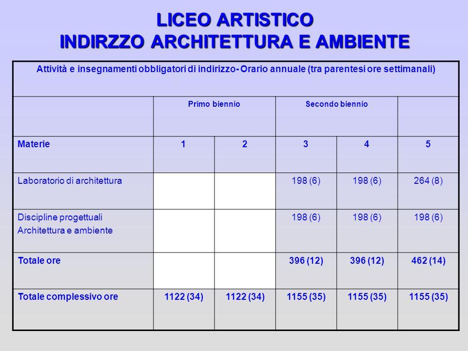 LICEO ARTISTICO INDIRZZO ARCHITETTURA E AMBIENTE