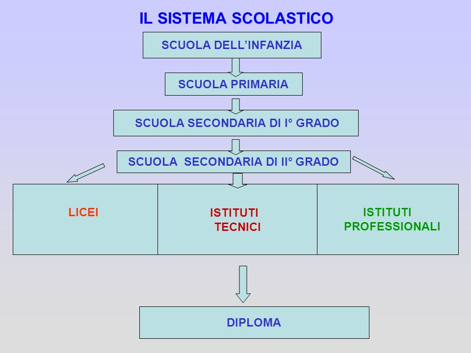 SCUOLA SECONDARIA DI I° GRADO SCUOLA SECONDARIA DI II° GRADO