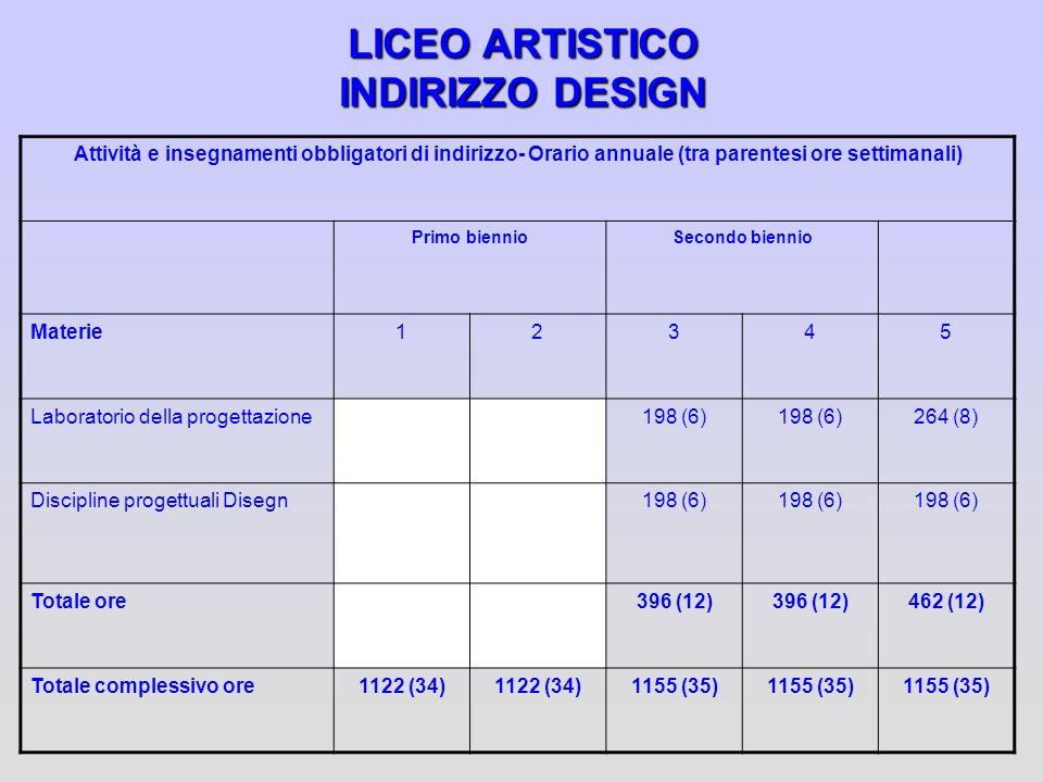 LICEO ARTISTICO INDIRIZZO DESIGN