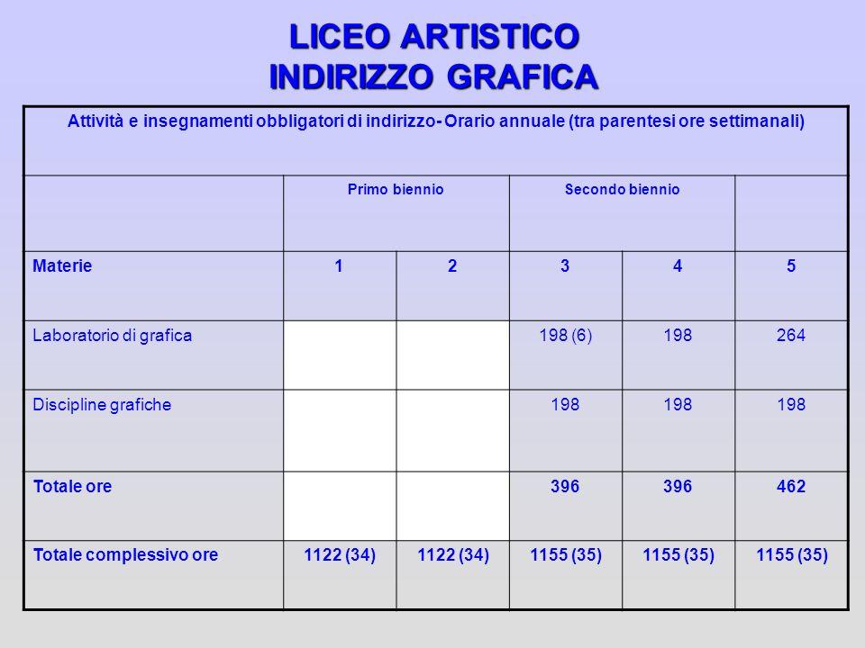 LICEO ARTISTICO INDIRIZZO GRAFICA