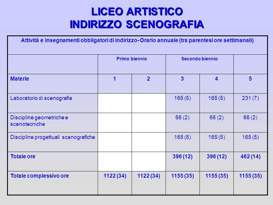 LICEO ARTISTICO INDIRIZZO SCENOGRAFIA