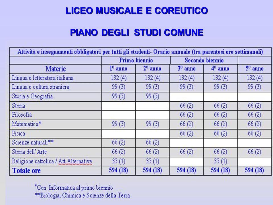 LICEO MUSICALE E COREUTICO PIANO DEGLI STUDI COMUNE