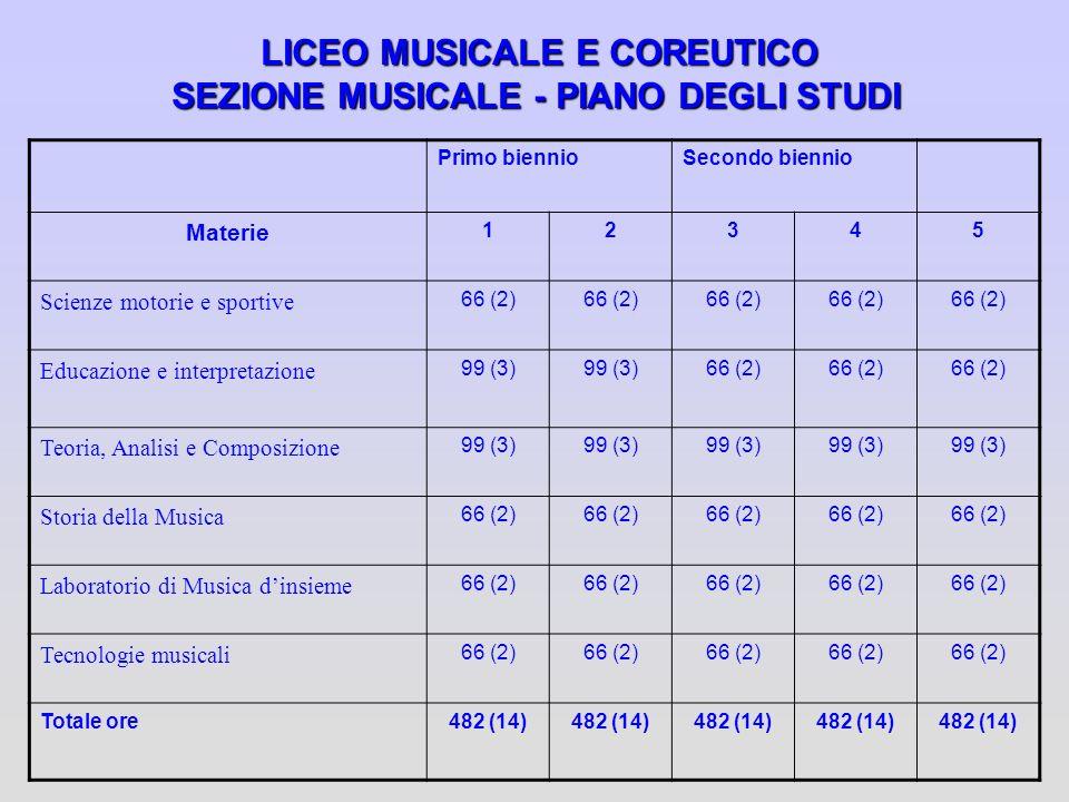 LICEO MUSICALE E COREUTICO SEZIONE MUSICALE - PIANO DEGLI STUDI
