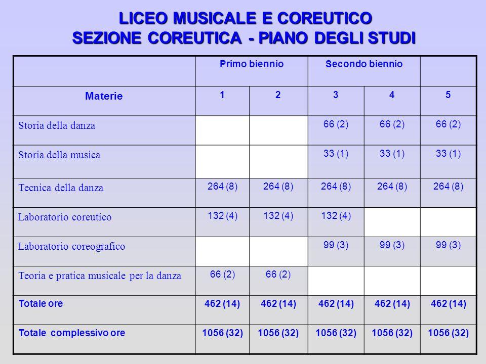 LICEO MUSICALE E COREUTICO SEZIONE COREUTICA - PIANO DEGLI STUDI