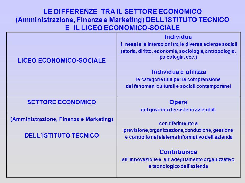LE DIFFERENZE TRA IL SETTORE ECONOMICO (Amministrazione, Finanza e Marketing) DELL'ISTITUTO TECNICO E IL LICEO ECONOMICO-SOCIALE