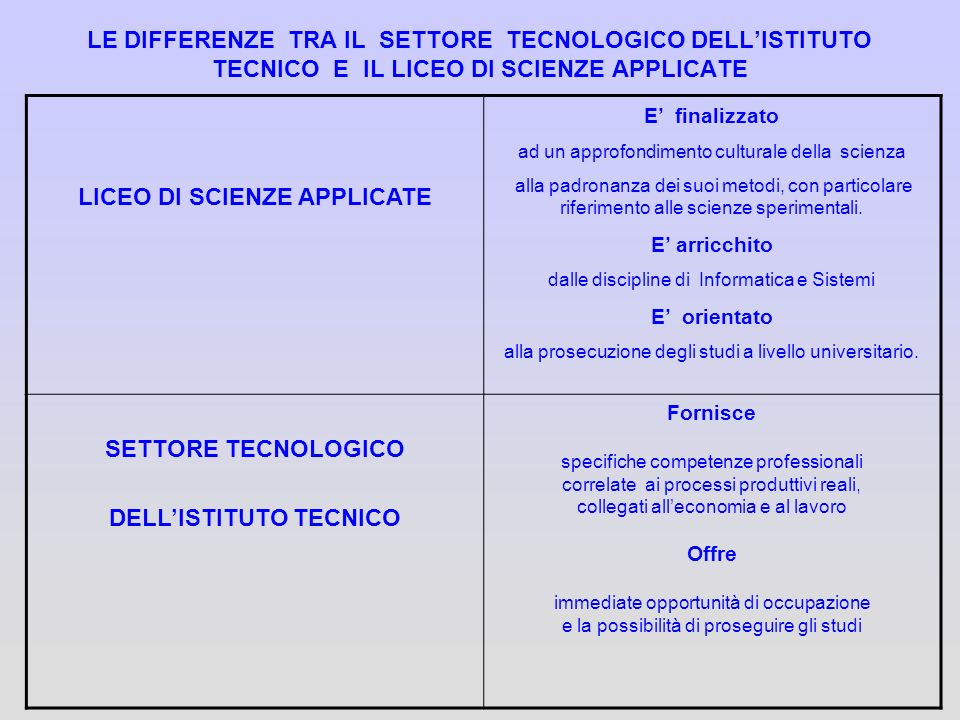 LICEO DI SCIENZE APPLICATE DELL'ISTITUTO TECNICO