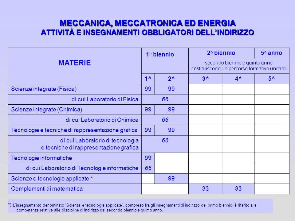 MECCANICA, MECCATRONICA ED ENERGIA ATTIVITÀ E INSEGNAMENTI OBBLIGATORI DELL'INDIRIZZO