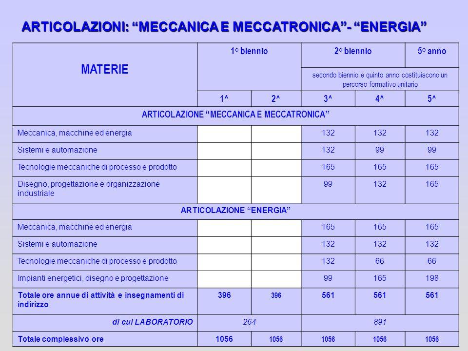 ARTICOLAZIONE MECCANICA E MECCATRONICA ARTICOLAZIONE ENERGIA