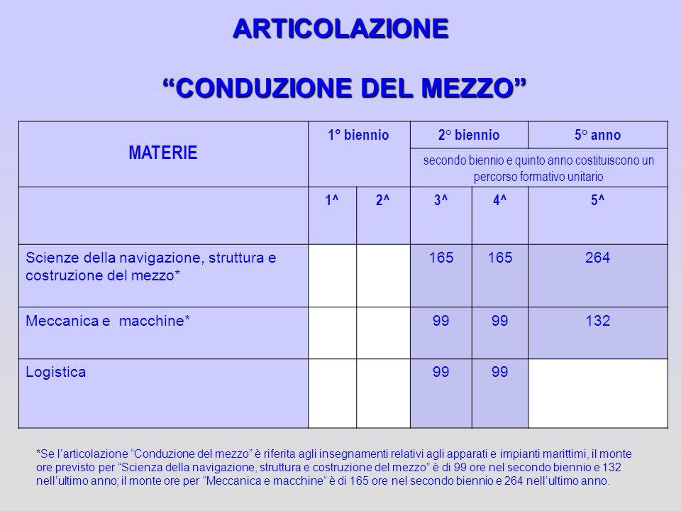 ARTICOLAZIONE CONDUZIONE DEL MEZZO